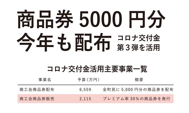 町独自の商品券 経済効果は1億5,000万円